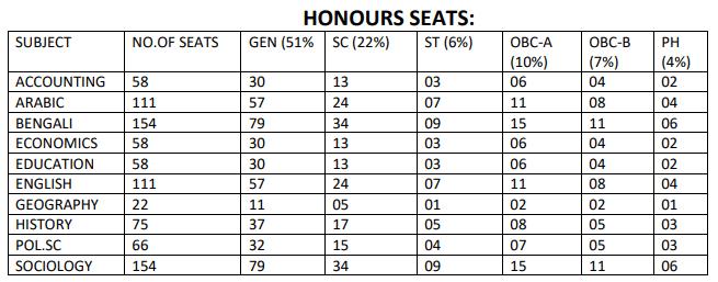 South Malda College Seat Intake