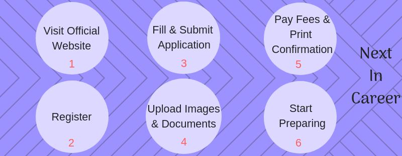 Filling BITSAT 2019 Application Form