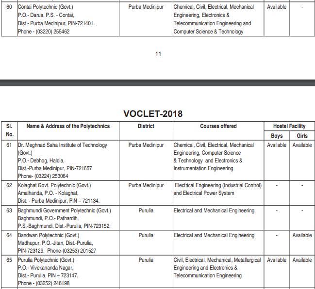 VOCLET 2019 Participating Institute