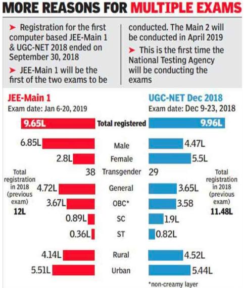 JEE Main 2019 Statistics
